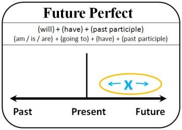 Будущее продолженное и совершенное время