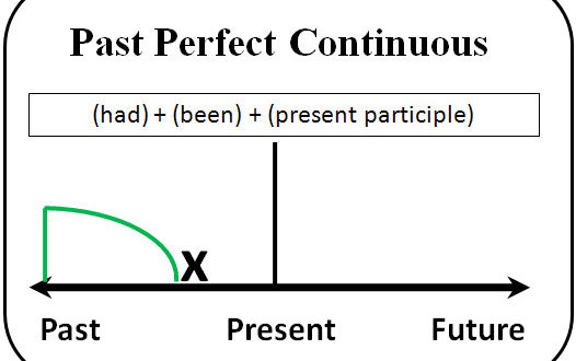 Группа времен Perfect continuous. The Past perfect continuous tense