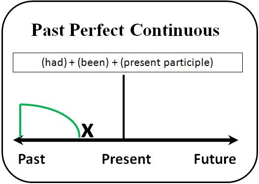 Группа времен Perfect continuous. The Past perfect continuous tense