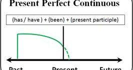 Настоящее совершенное продолженное время