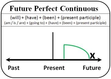 Будущее совершенное продолженное время
