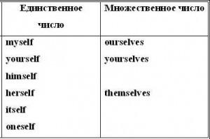 Возвратные местоимения в английском языке