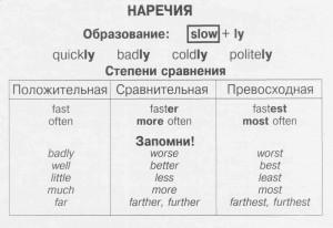 наречия в английском языке