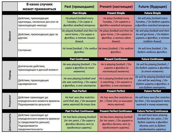 Таблица: Сфера времен в английском языке
